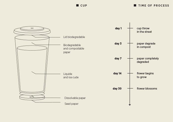 diagram og tid